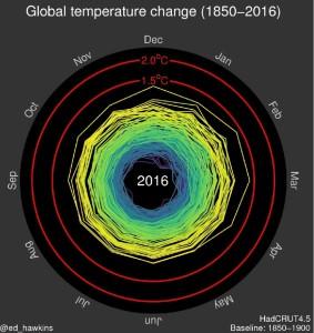 http://www.climate-lab-book.ac.uk/spirals/